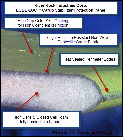 Composition of LODE-LOC Panels